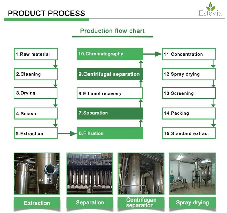Process extract