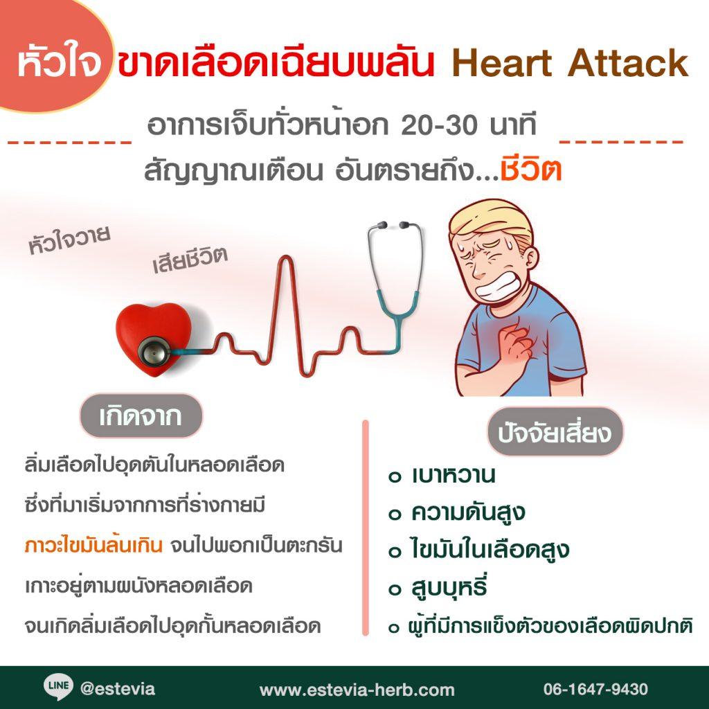 หัวใจขาดเลือดเฉียบพลัน
